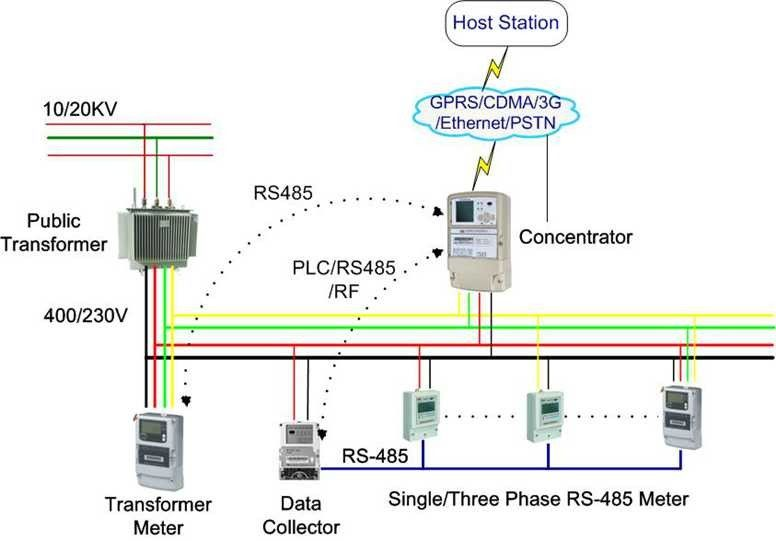 wired communication rs485 ami solutions for multi
