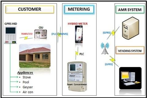 Integrated prepaymen AMI solutions remote vending billing data appliance control RF PLC automatic top - up