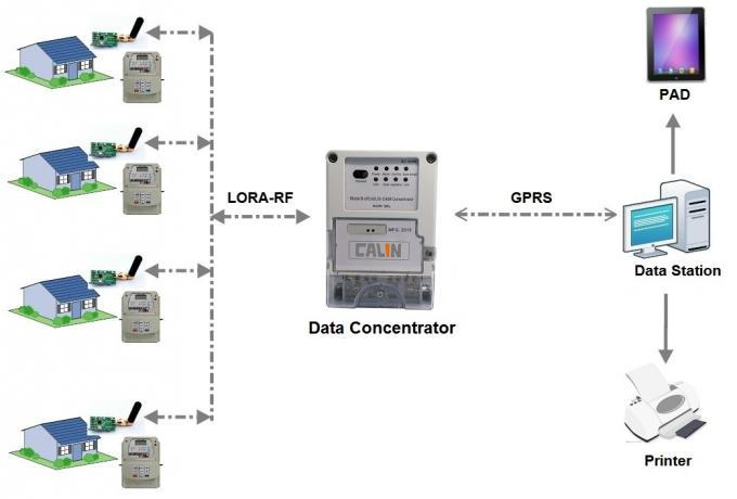 Smart GPRS Data Concentrator Remotely Meter Reading For AMR AMI Metering System