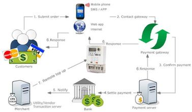 Multi - vendor smart prepayment electricity vending system improved cash - flow easy pay  cost saving